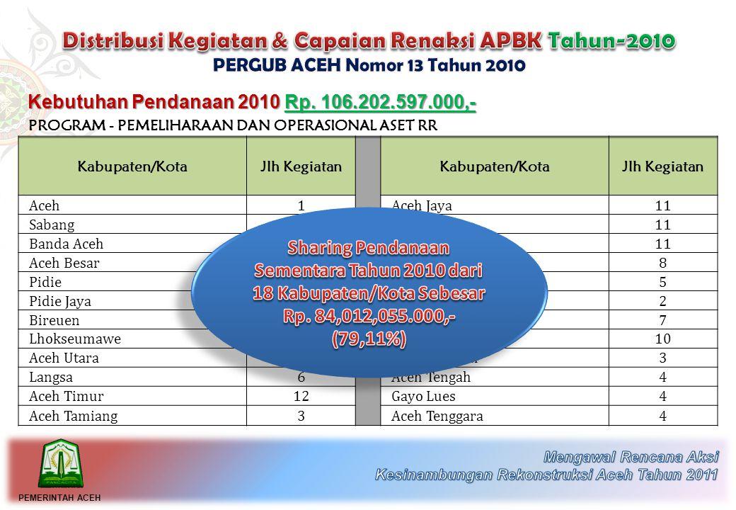 Kebutuhan Pendanaan 2010 Rp.