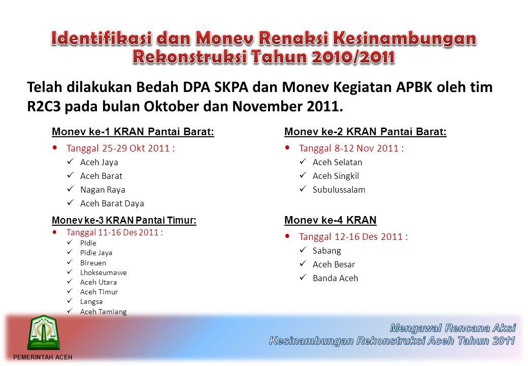 Kebutuhan Pendanaan Tahun 2010 Rp.
