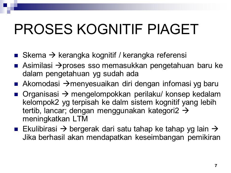 Tahap-tahap perkembangan Piaget 1.Tahap sensorimotorik (0-2 tahun) 2.