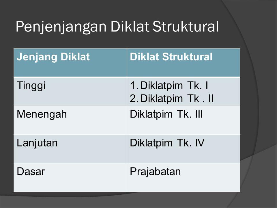 Penjenjangan Diklat Struktural Jenjang DiklatDiklat Struktural Tinggi1.Diklatpim Tk. I 2.Diklatpim Tk. II MenengahDiklatpim Tk. III LanjutanDiklatpim