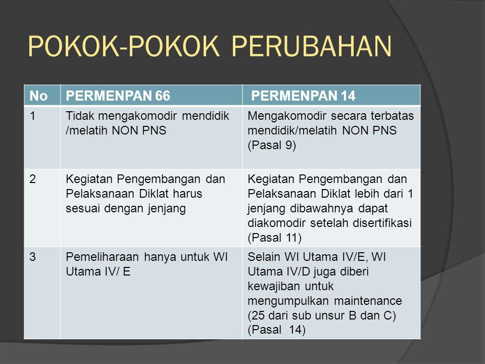 NoPERMENPAN 66 PERMENPAN 14 4WI mengajukan DUPAK pada saat dirasa sudah mencukupi untuk naik pangkat WI mengajukan DUPAK setiap 1 tahun sekali (Pasal 16) 5TPP menilai DUPAK WI mulai IV/C atau > 700 yang akan menjadi utama Angka Kredit Widyaiswara IV/b atau > 550 ke atas dihitung oleh TPP dan ditetapkan oleh instansi pembina jabatan fungsional Widyaiswara (Pasal 17) 6Tim Penilai Angka Kredit terdiri dari Widyaiswara Tim Penilai Angka Kredit terdiri dari unsur teknis yang membidangi kediklatan, unsur kepegawaian, dan pejabat widyaiswara (Pasal 18)