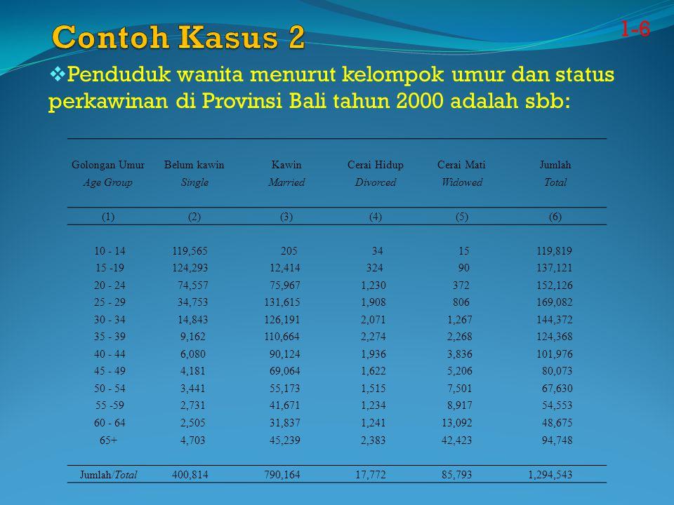 1-6  Penduduk wanita menurut kelompok umur dan status perkawinan di Provinsi Bali tahun 2000 adalah sbb: Golongan UmurBelum kawinKawinCerai HidupCera