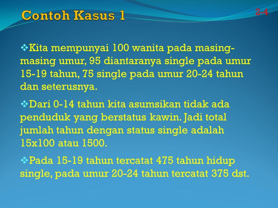 2-4  Kita mempunyai 100 wanita pada masing- masing umur, 95 diantaranya single pada umur 15-19 tahun, 75 single pada umur 20-24 tahun dan seterusnya.
