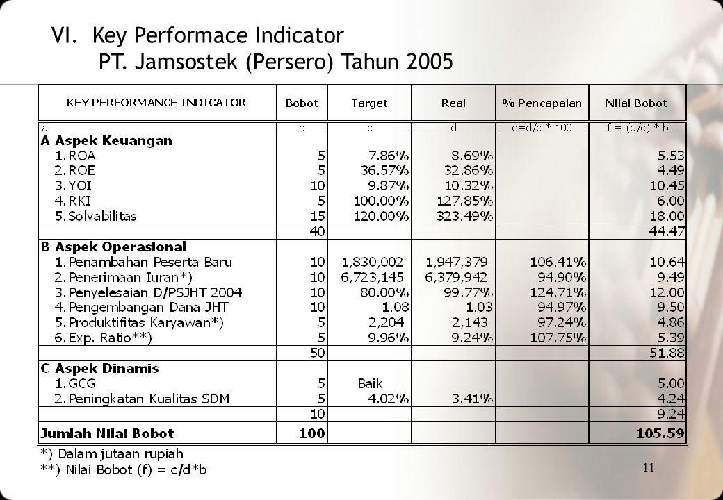 11 VI. Key Performace Indicator PT. Jamsostek (Persero) Tahun 2005