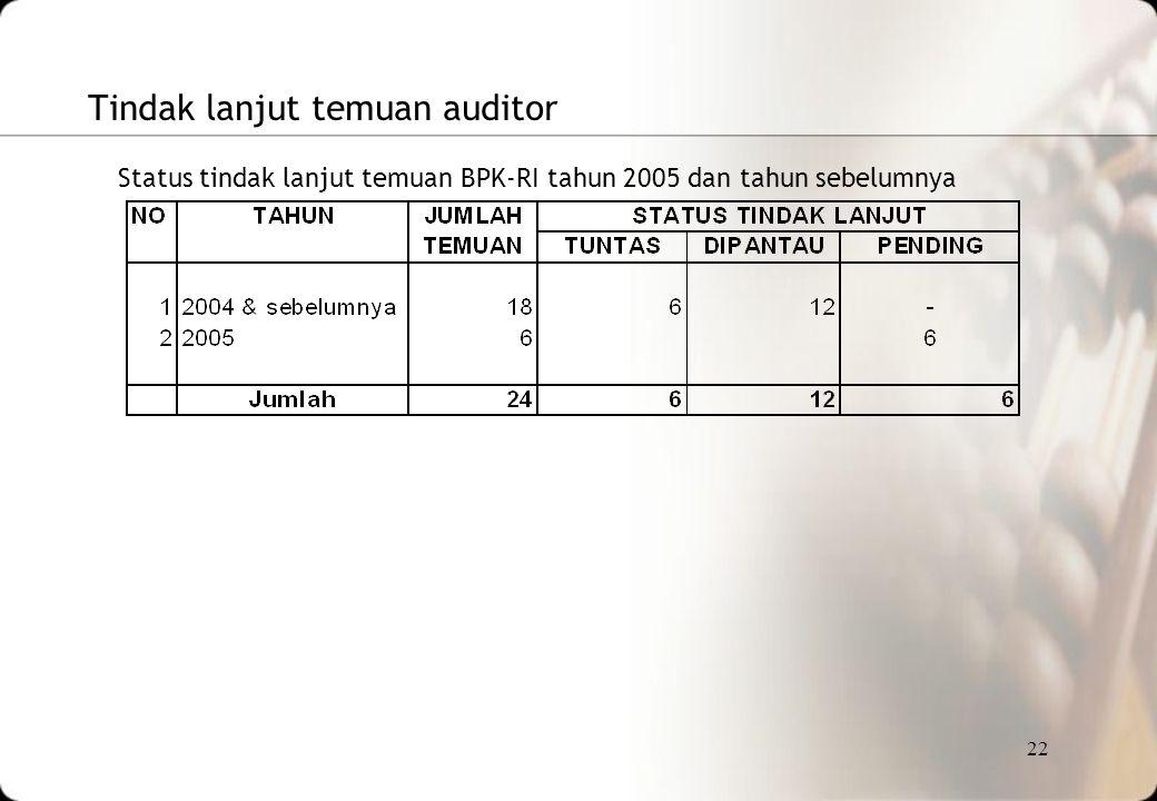22 Tindak lanjut temuan auditor Status tindak lanjut temuan BPK-RI tahun 2005 dan tahun sebelumnya