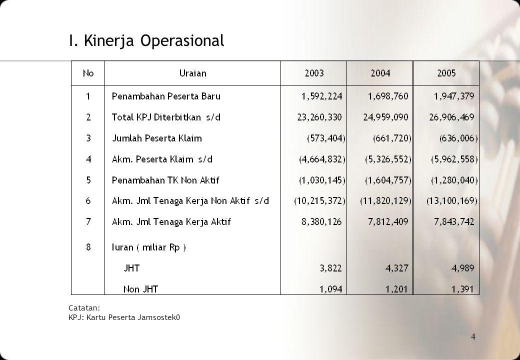 4 I. Kinerja Operasional Catatan: KPJ: Kartu Peserta Jamsostek0