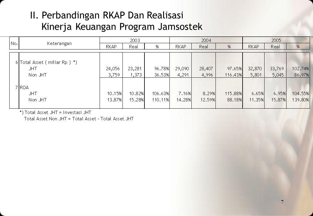 7 II. Perbandingan RKAP Dan Realisasi Kinerja Keuangan Program Jamsostek