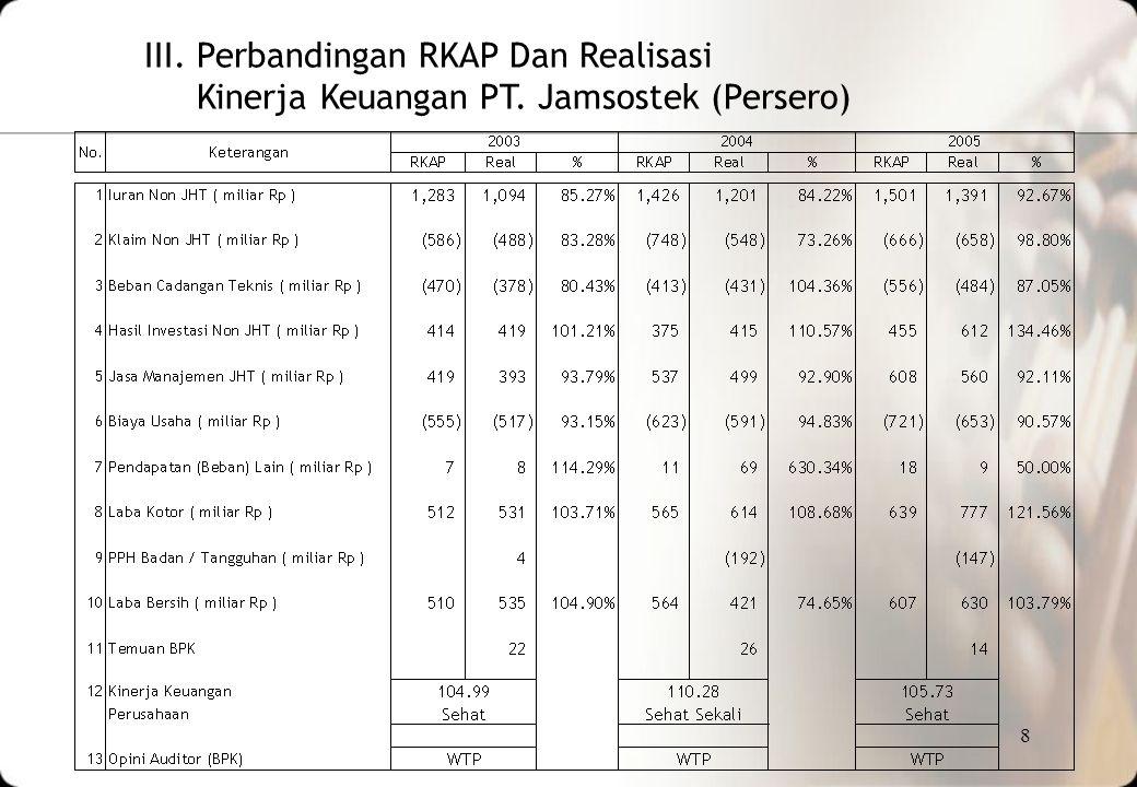8 III. Perbandingan RKAP Dan Realisasi Kinerja Keuangan PT. Jamsostek (Persero)