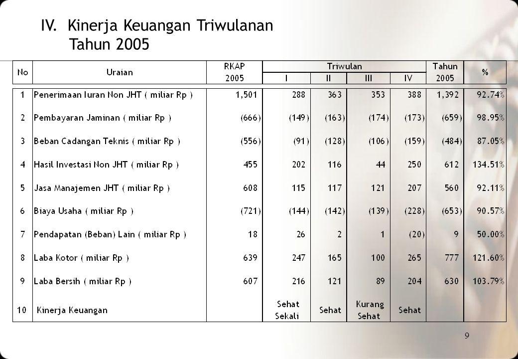 10 V. Rincian Kinerja Keuangan PT. Jamsostek(Persero) Tahun 2005