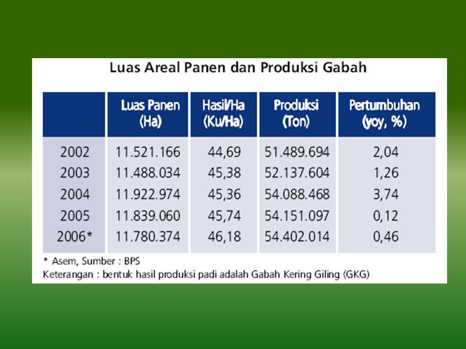 Lanjutan data produksi • Produksi hasil peternakan terpenting seperti daging, telur dan susu pada tahun 2006 mencapai 2,1 juta ton, 1,1 juta ton, dan 577,6 ribu ton atau masing-masing meningkat 13,9 persen, 7,8 persen, dan 7,8 persen.