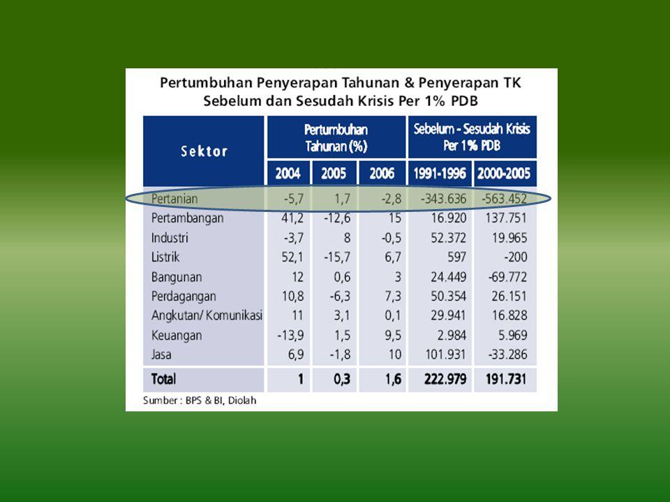 Nilai Tukar Petani • Perkembangan nilai tukar petani (NTP) Indonesia mengalami peningkatan pada bulan September 2007 yaitu 106,30 atau meningkat dari bulan Desember 2006 sebesar 105,8 dan Desember 2005 100,95.