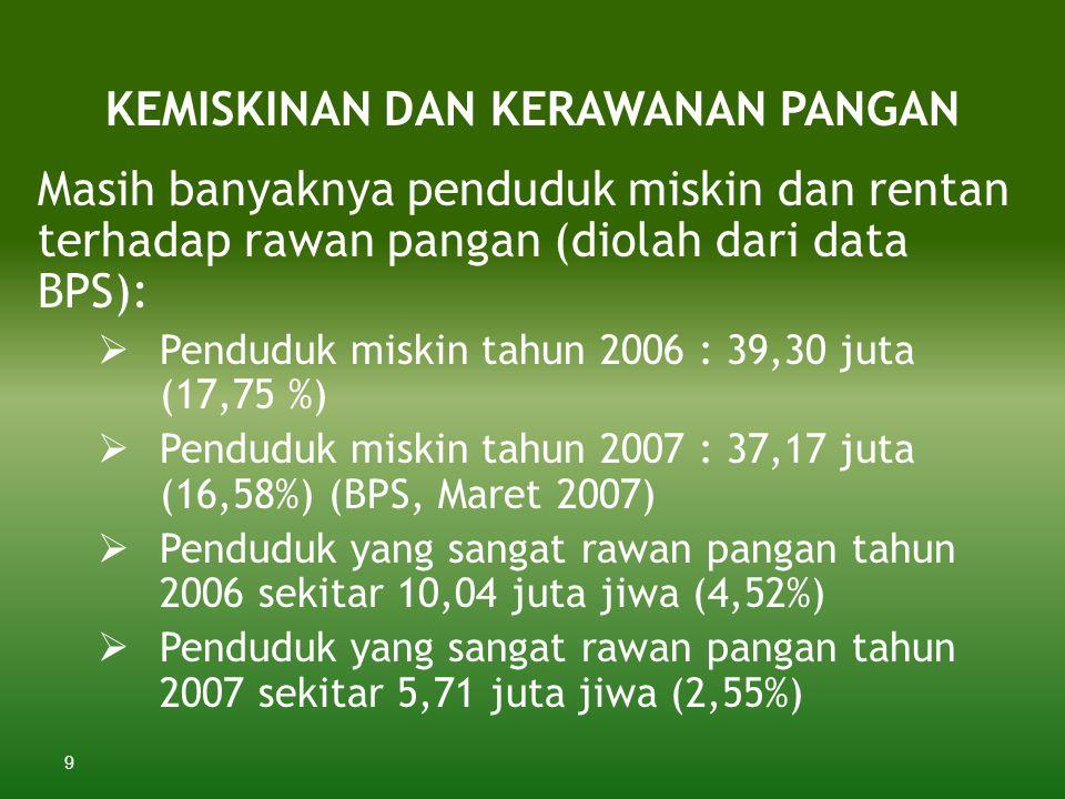 9 KEMISKINAN DAN KERAWANAN PANGAN Masih banyaknya penduduk miskin dan rentan terhadap rawan pangan (diolah dari data BPS):  Penduduk miskin tahun 2006 : 39,30 juta (17,75 %)  Penduduk miskin tahun 2007 : 37,17 juta (16,58%) (BPS, Maret 2007)  Penduduk yang sangat rawan pangan tahun 2006 sekitar 10,04 juta jiwa (4,52%)  Penduduk yang sangat rawan pangan tahun 2007 sekitar 5,71 juta jiwa (2,55%)