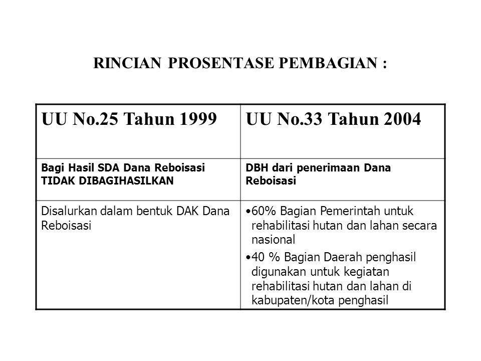 RINCIAN PROSENTASE PEMBAGIAN : UU No.25 Tahun 1999UU No.33 Tahun 2004 Bagi Hasil SDA Dana Reboisasi TIDAK DIBAGIHASILKAN DBH dari penerimaan Dana Rebo