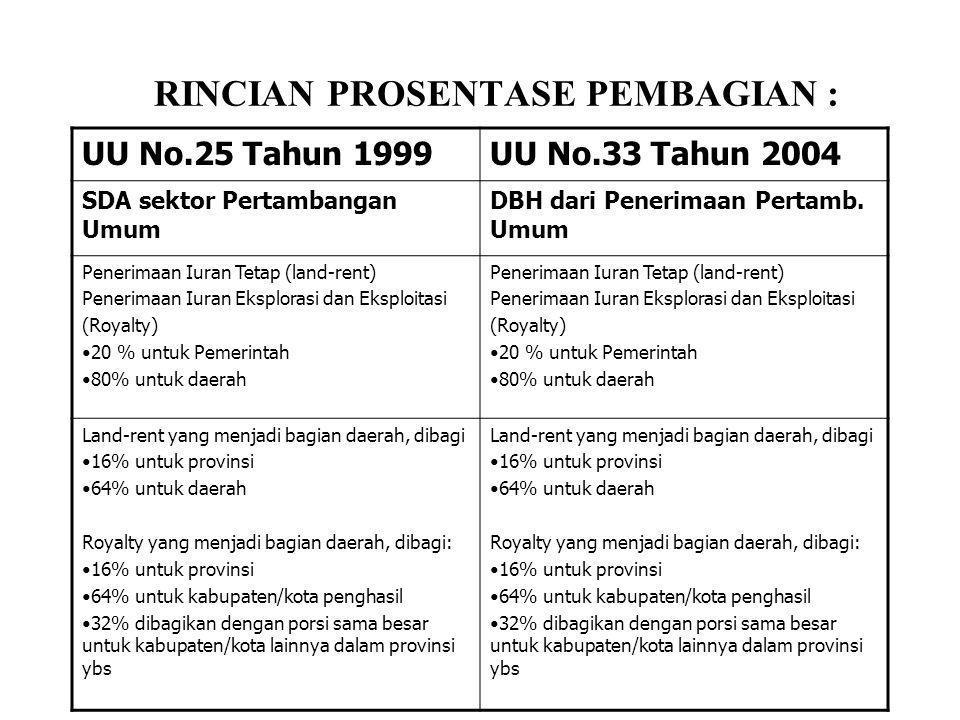 RINCIAN PROSENTASE PEMBAGIAN : UU No.25 Tahun 1999UU No.33 Tahun 2004 SDA sektor Pertambangan Umum DBH dari Penerimaan Pertamb. Umum Penerimaan Iuran