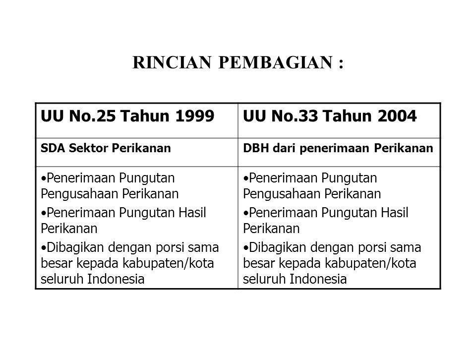 RINCIAN PEMBAGIAN : UU No.25 Tahun 1999UU No.33 Tahun 2004 SDA Sektor PerikananDBH dari penerimaan Perikanan •Penerimaan Pungutan Pengusahaan Perikana