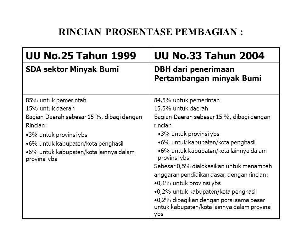 RINCIAN PROSENTASE PEMBAGIAN : UU No.25 Tahun 1999UU No.33 Tahun 2004 SDA sektor Minyak BumiDBH dari penerimaan Pertambangan minyak Bumi 85% untuk pem