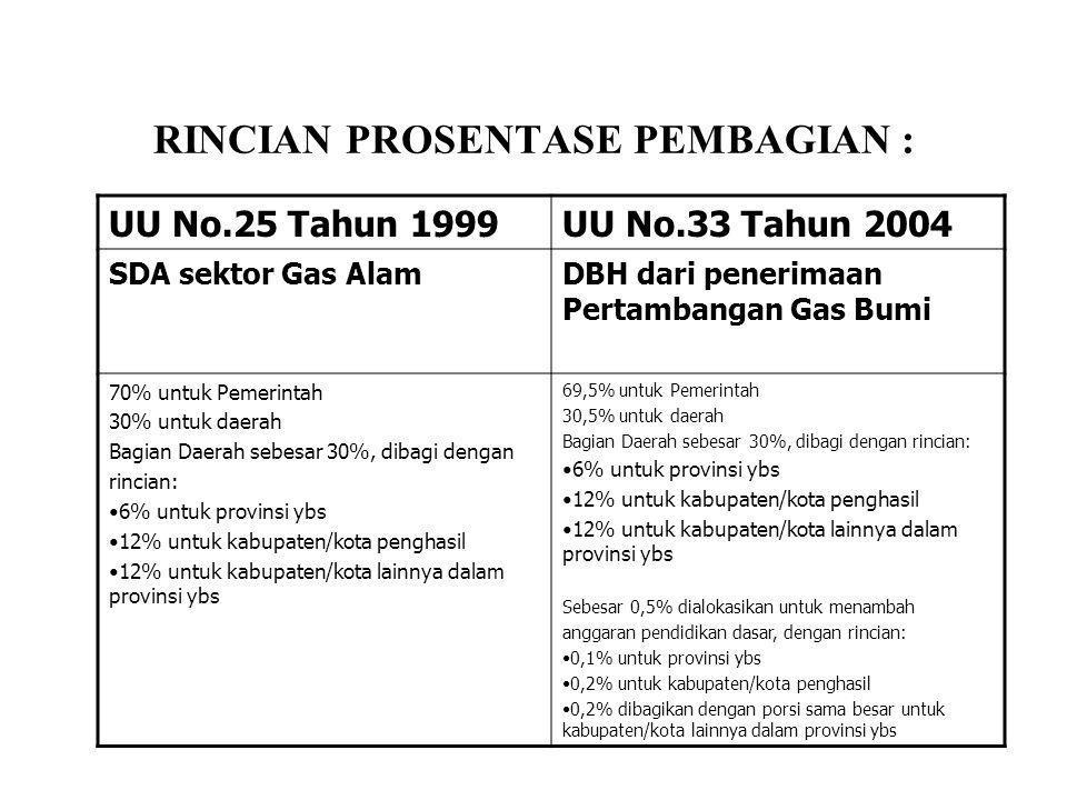RINCIAN PROSENTASE PEMBAGIAN : UU No.25 Tahun 1999UU No.33 Tahun 2004 SDA sektor Gas AlamDBH dari penerimaan Pertambangan Gas Bumi 70% untuk Pemerinta