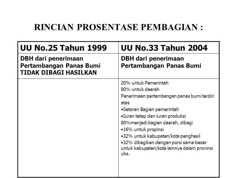 RINCIAN PROSENTASE PEMBAGIAN : UU No.25 Tahun 1999UU No.33 Tahun 2004 DBH dari penerimaan Pertambangan Panas Bumi TIDAK DIBAGI HASILKAN DBH dari pener