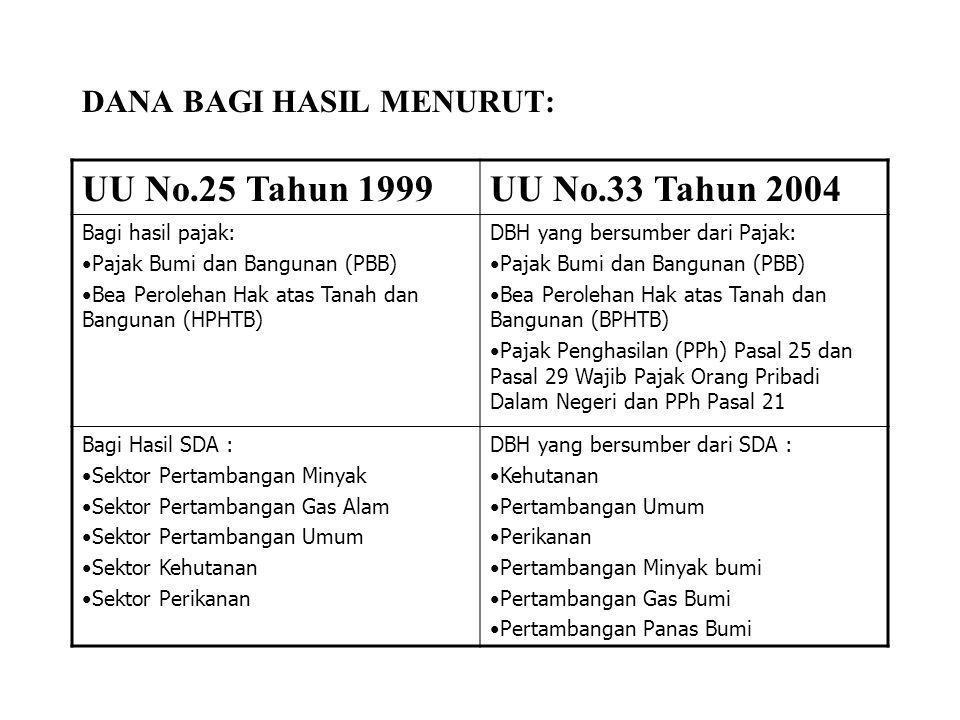 DANA BAGI HASIL MENURUT: UU No.25 Tahun 1999UU No.33 Tahun 2004 Bagi hasil pajak: •Pajak Bumi dan Bangunan (PBB) •Bea Perolehan Hak atas Tanah dan Ban