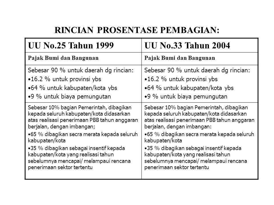 RINCIAN PROSENTASE PEMBAGIAN: UU No.25 Tahun 1999UU No.33 Tahun 2004 Pajak Bumi dan Bangunan Sebesar 90 % untuk daerah dg rincian: •16.2 % untuk provi