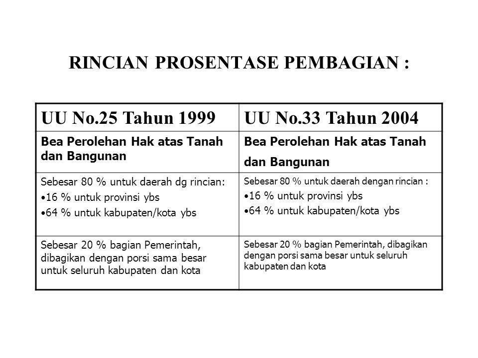 RINCIAN PROSENTASE PEMBAGIAN : UU No.25 Tahun 1999UU No.33 Tahun 2004 PPh Pasal 25 dan Pasal 29 Wajib Pajak Orang Pribadi Dalam Negeri dan PPh Pasal 21 Sebesar 20% untuk daerah dg rincian: 40% untuk provinsi 60% untuk kabupaten/kota