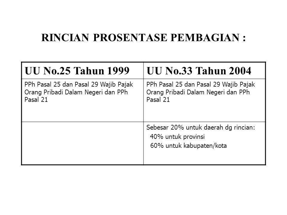 RINCIAN PROSENTASE PEMBAGIAN : UU No.25 Tahun 1999UU No.33 Tahun 2004 SDA sektor KehutananDBH dari penerimaan Kehutanan Iuran Hak Pengusahaan Hutan (IHPH) Provis Sumber Daya Hutan •20% untuk Pemerintah •80% untuk daerah Iuran Hak Pengusahaan Hutan (IHPH) Provis Sumber Daya Hutan •20% untuk Pemerintah •80% untuk daerah IHPH yang menjadi bagian daerah, dibagi: •16% untuk propinsi •64% untuk kabupaten/kota penghasil PSDH yang menjadi bagian daerah, dibagi •16% untuk provinsi •32% untuk kabupaten/kota penghasil •32% dibagikan dengan porsi sama besar untuk kabupaten/kota lainnya dalam provinsi ybs IHPH yang menjadi bagian daerah, dibagi: 16% untuk propinsi 64% untuk kabupaten/kota penghasil PSDH yang menjadi bagian daerah, dibagi •16% untuk provinsi •32% untuk kabupaten/kota penghasil •32% dibagikan dengan porsi sama besar untuk kabupaten/kota lainnya dalam provinsi ybs.