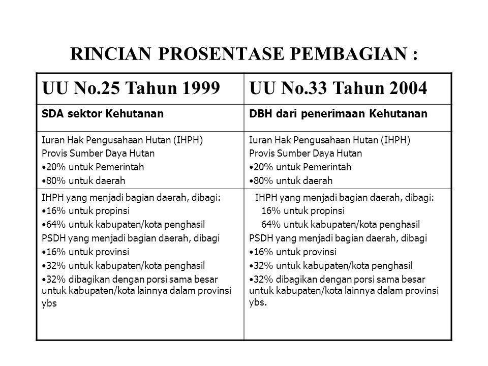 RINCIAN PROSENTASE PEMBAGIAN : UU No.25 Tahun 1999UU No.33 Tahun 2004 SDA sektor KehutananDBH dari penerimaan Kehutanan Iuran Hak Pengusahaan Hutan (I