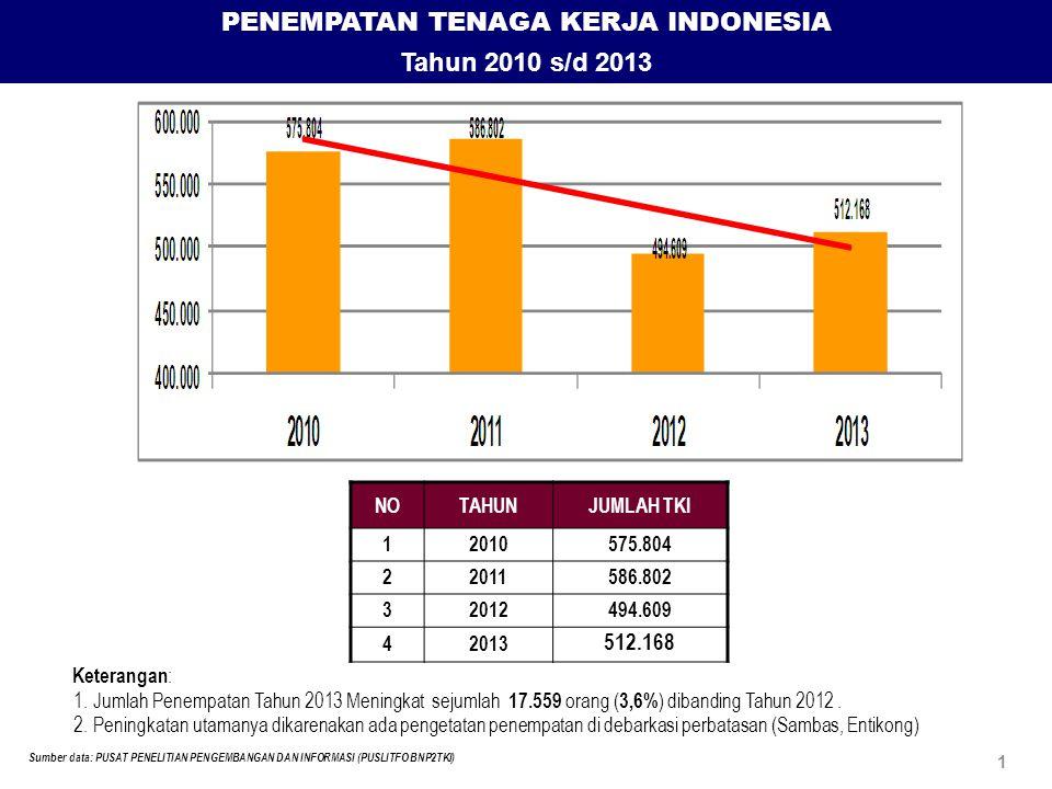 PENEMPATAN TENAGA KERJA INDONESIA Tahun 2010 s/d 2013 NOTAHUNJUMLAH TKI 12010575.804 22011586.802 32012494.609 42013 512.168 Sumber data: PUSAT PENELITIAN PENGEMBANGAN DAN INFORMASI (PUSLITFO BNP2TKI) 1 Keterangan : 1.Jumlah Penempatan Tahun 2013 Meningkat sejumlah 17.559 orang ( 3,6% ) dibanding Tahun 2012.