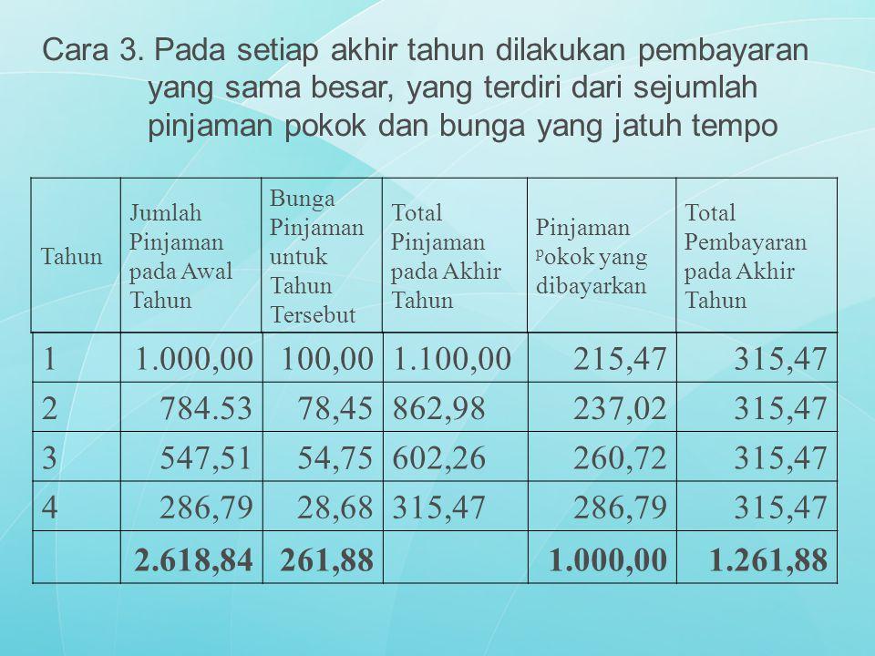 Tahun Jumlah Pinjaman pada Awal Tahun Bunga Pinjaman untuk Tahun Tersebut Total Pinjaman pada Akhir Tahun Pinjaman p okok yang dibayarkan Total Pembay