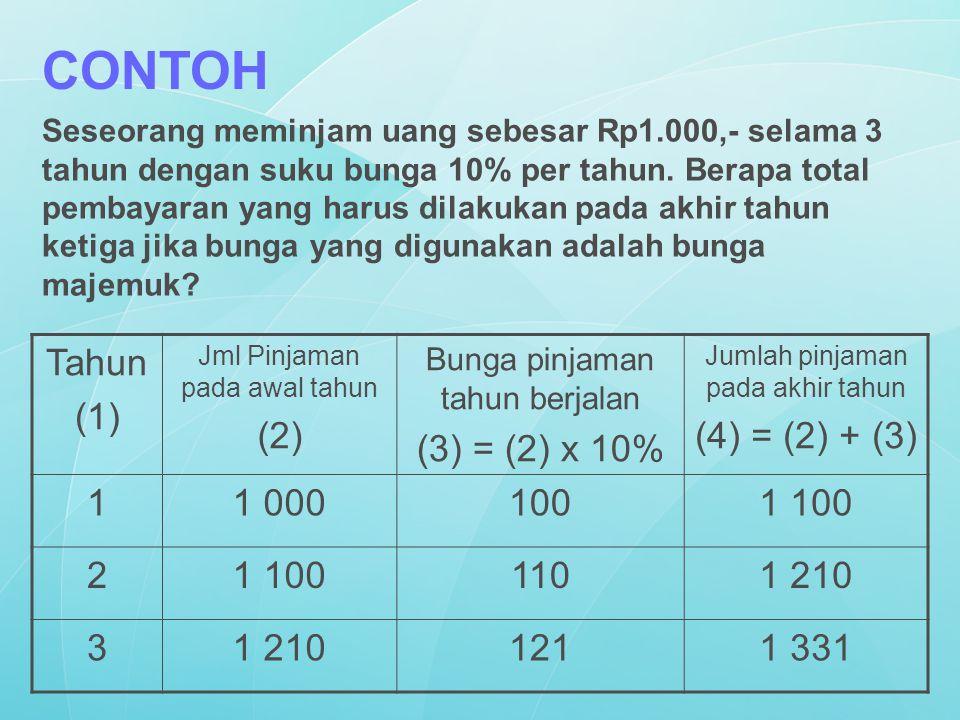 Seseorang meminjam uang sebesar Rp1.000,- selama 3 tahun dengan suku bunga 10% per tahun. Berapa total pembayaran yang harus dilakukan pada akhir tahu