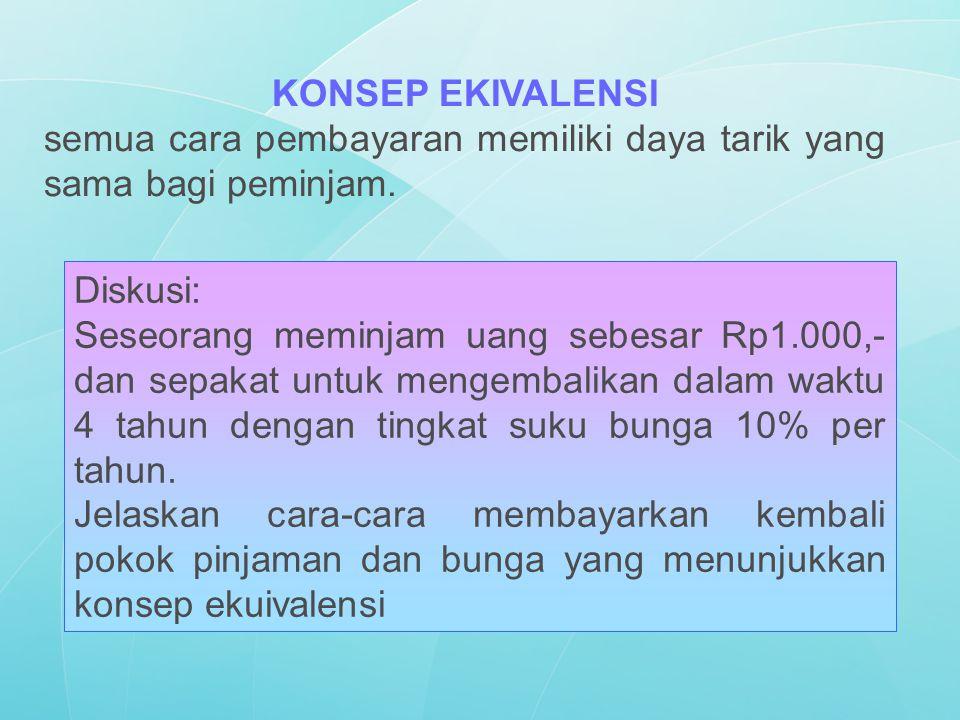 Diskusi: Seseorang meminjam uang sebesar Rp1.000,- dan sepakat untuk mengembalikan dalam waktu 4 tahun dengan tingkat suku bunga 10% per tahun. Jelask