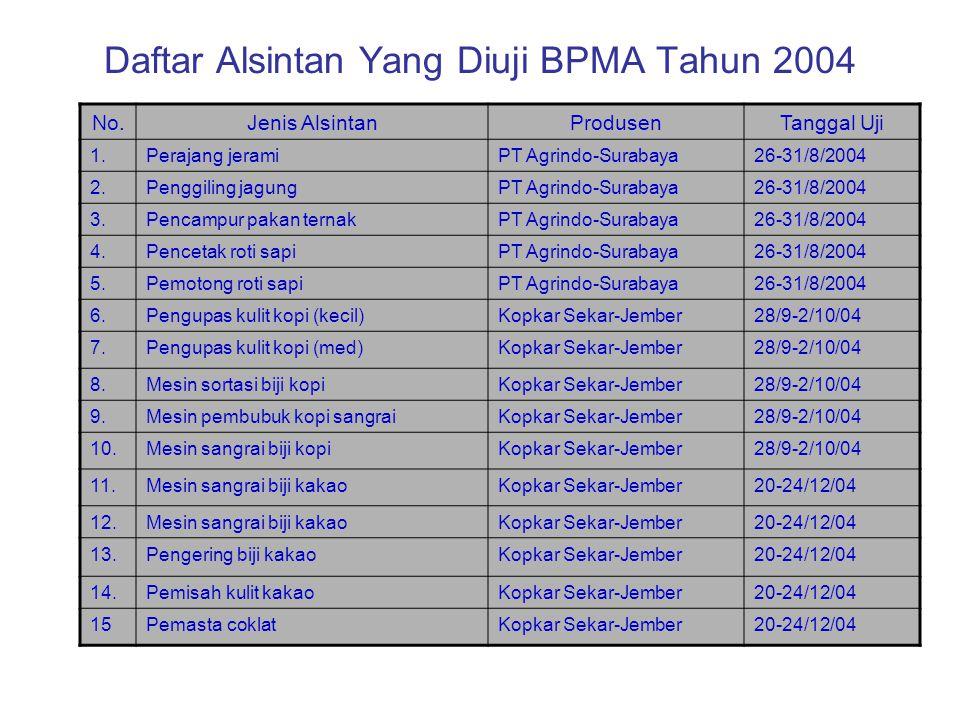 Daftar Alsintan Yang Diuji BPMA Tahun 2004 No.Jenis AlsintanProdusenTanggal Uji 1.Perajang jeramiPT Agrindo-Surabaya26-31/8/2004 2.Penggiling jagungPT Agrindo-Surabaya26-31/8/2004 3.Pencampur pakan ternakPT Agrindo-Surabaya26-31/8/2004 4.Pencetak roti sapiPT Agrindo-Surabaya26-31/8/2004 5.Pemotong roti sapiPT Agrindo-Surabaya26-31/8/2004 6.Pengupas kulit kopi (kecil)Kopkar Sekar-Jember28/9-2/10/04 7.Pengupas kulit kopi (med)Kopkar Sekar-Jember28/9-2/10/04 8.Mesin sortasi biji kopiKopkar Sekar-Jember28/9-2/10/04 9.Mesin pembubuk kopi sangraiKopkar Sekar-Jember28/9-2/10/04 10.Mesin sangrai biji kopiKopkar Sekar-Jember28/9-2/10/04 11.Mesin sangrai biji kakaoKopkar Sekar-Jember20-24/12/04 12.Mesin sangrai biji kakaoKopkar Sekar-Jember20-24/12/04 13.Pengering biji kakaoKopkar Sekar-Jember20-24/12/04 14.Pemisah kulit kakaoKopkar Sekar-Jember20-24/12/04 15Pemasta coklatKopkar Sekar-Jember20-24/12/04