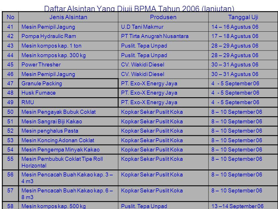 Daftar Alsintan Yang Diuji BPMA Tahun 2006 (lanjutan) NoJenis AlsintanProdusenTanggal Uji 41Mesin Pemipil JagungU.D Tani Makmur14 – 16 Agustus 06 42Pompa Hydraulic RamPT Tirta Anugrah Nusantara17 – 18 Agustus 06 43Mesin kompos kap.