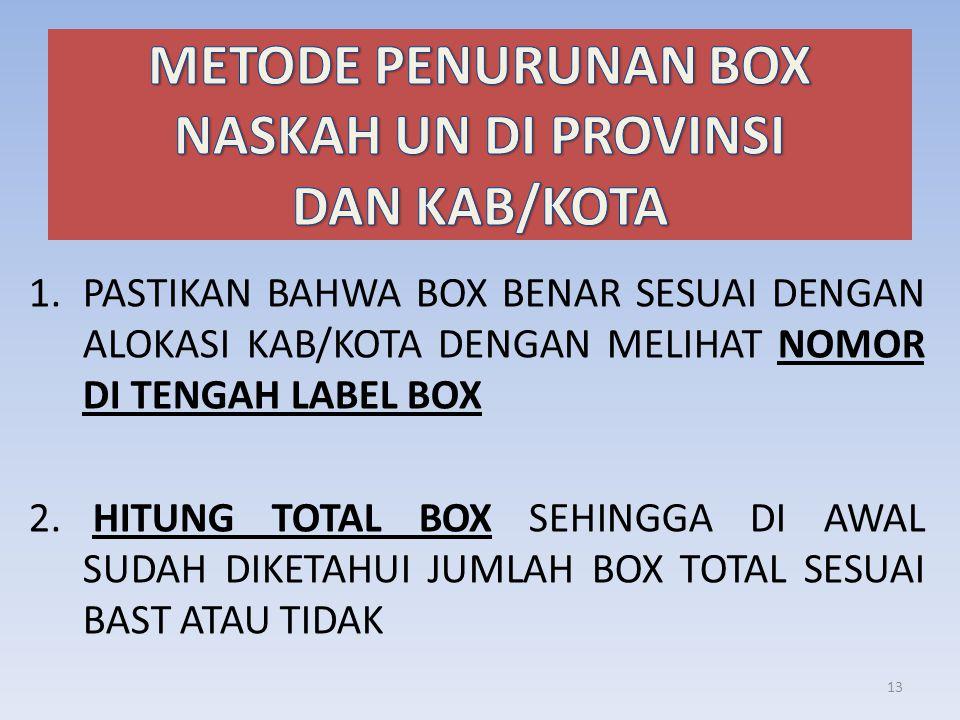 1.PASTIKAN BAHWA BOX BENAR SESUAI DENGAN ALOKASI KAB/KOTA DENGAN MELIHAT NOMOR DI TENGAH LABEL BOX 2.