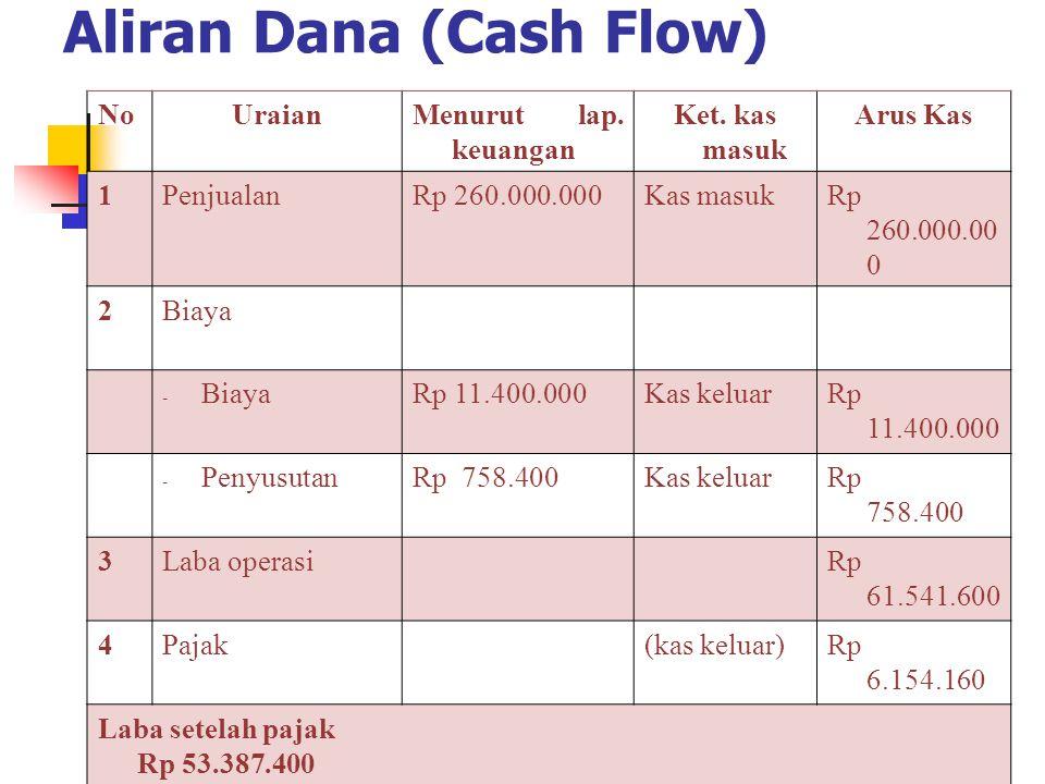 Aliran Dana (Cash Flow) NoUraianMenurut lap.keuangan Ket.