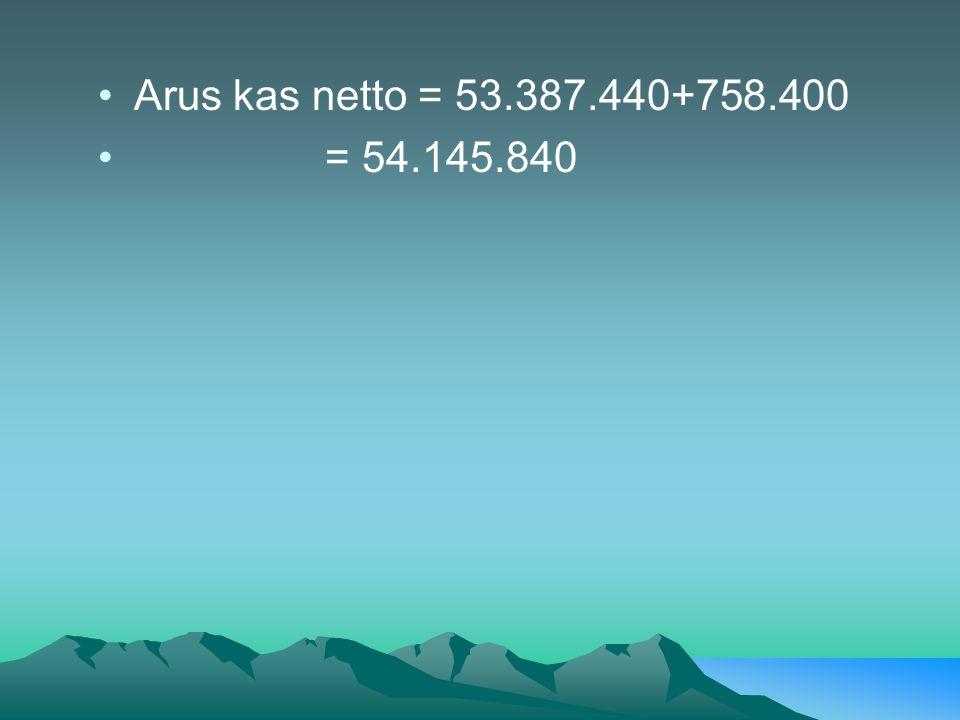 •Arus kas netto = 53.387.440+758.400 • = 54.145.840