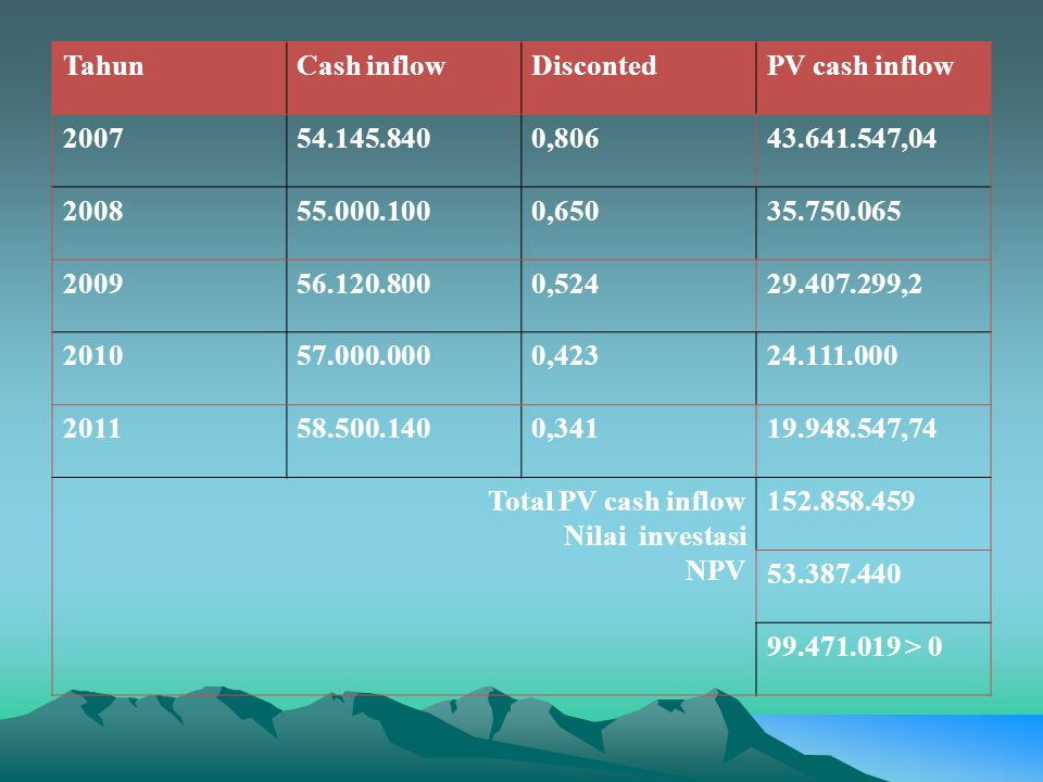 TahunCash inflowDiscontedPV cash inflow 200754.145.8400,80643.641.547,04 200855.000.1000,65035.750.065 200956.120.8000,52429.407.299,2 201057.000.0000,42324.111.000 201158.500.1400,34119.948.547,74 Total PV cash inflow Nilai investasi NPV 152.858.459 53.387.440 99.471.019 > 0