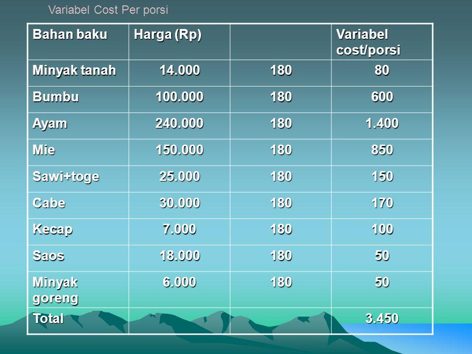 Bahan baku Harga (Rp) Variabel cost/porsi Minyak tanah 14.00018080 Bumbu100.000180600 Ayam240.0001801.400 Mie150.000180850 Sawi+toge25.000180150 Cabe30.000180170 Kecap7.000180100 Saos18.00018050 Minyak goreng 6.00018050 Total3.450 Variabel Cost Per porsi