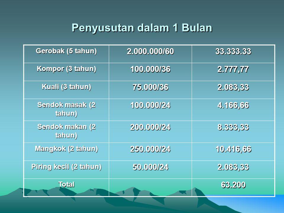 Nilai uang menurut waktu penerimaan  Dengan menggunakan rumus  FV = PV(1+i)n  Maka nilai investasi masno 5 tahun kedepan adalah :  FV = 43.525.000(1+0,24)5  = 43.525.000 (1,24)5  = 43.525.000(2931)  = 127.598.980,8