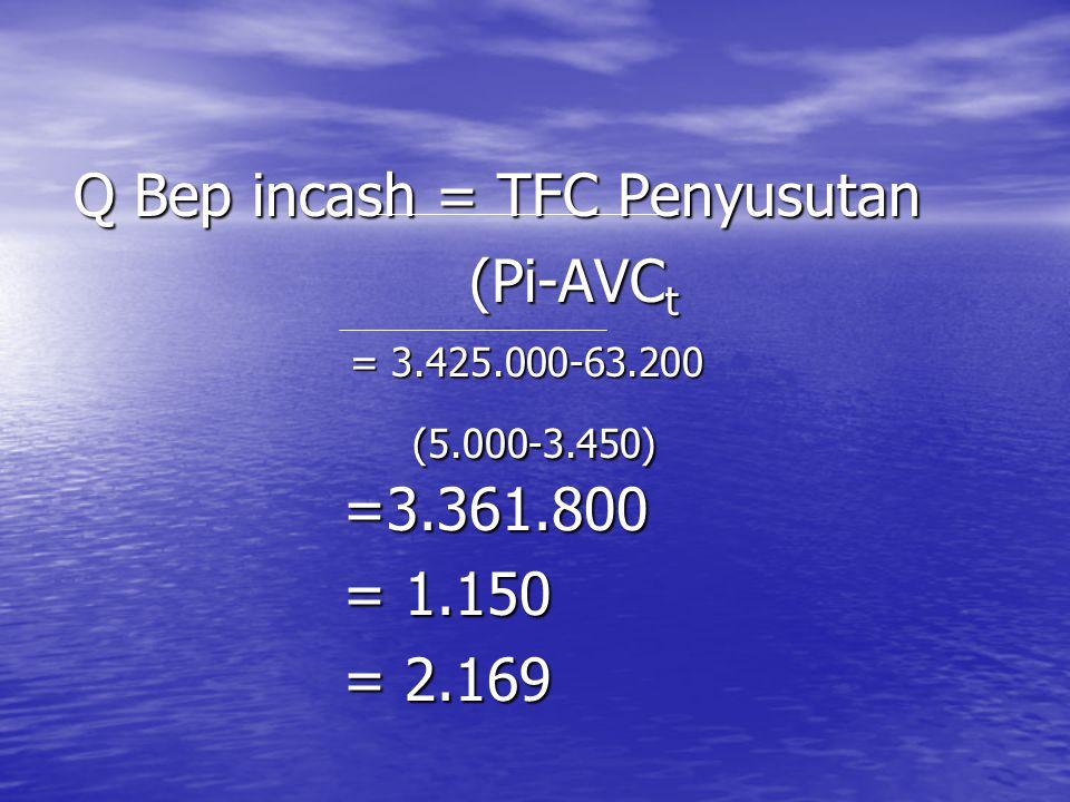 Q Bep incash = TFC Penyusutan (Pi-AVC t (Pi-AVC t = 3.425.000-63.200 = 3.425.000-63.200 (5.000-3.450) (5.000-3.450) =3.361.800 =3.361.800 = 1.150 = 1.150 = 2.169 = 2.169