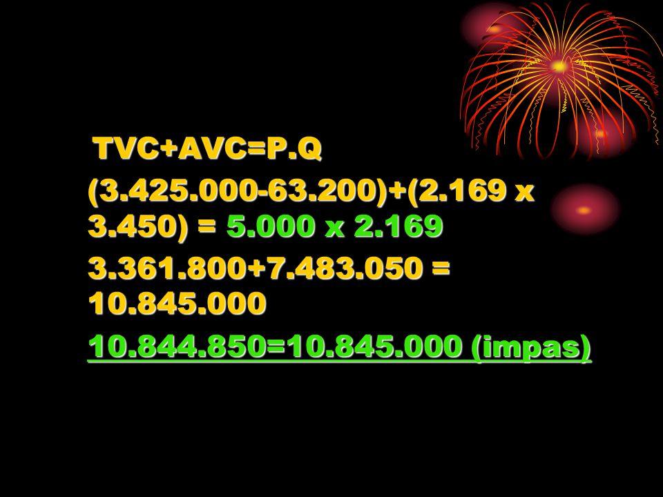 Karena perusahaan mampu menjual 4.500 porsi dalam satu (1) bulan maka : TFC+AVC=Q.P TFC+AVC=Q.P (3.425.000-63.200)+(3.450 x 4.500)=4.500 x 5.000 3.361.800+15.525.000=22.500.00018.886.800<22.500.000 Laba = 3.613.200/Bulan