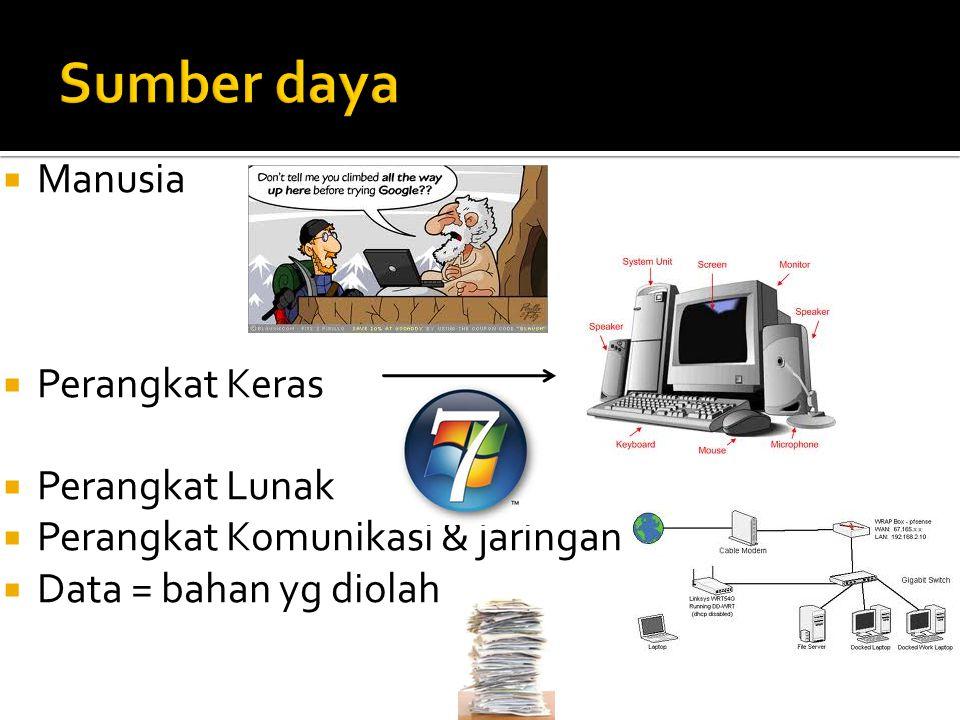  Manusia  Perangkat Keras  Perangkat Lunak  Perangkat Komunikasi & jaringan  Data = bahan yg diolah