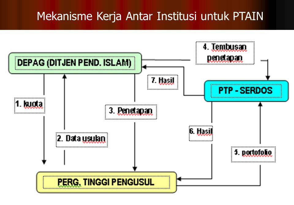 22 Mekanisme Kerja Antar Institusi untuk PTAIN