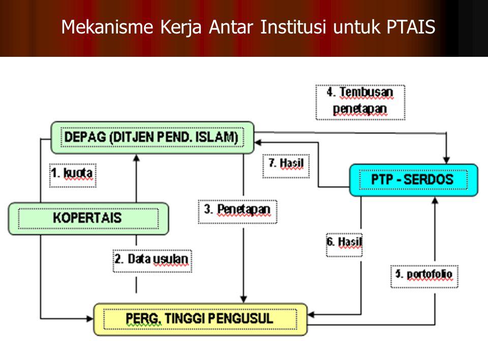 23 Mekanisme Kerja Antar Institusi untuk PTAIS