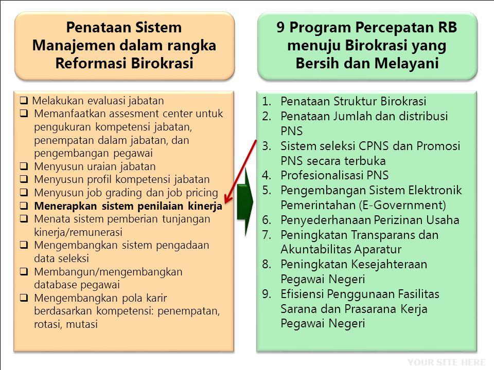 YOUR SITE HERE Penataan Sistem Manajemen dalam rangka Reformasi Birokrasi 9 Program Percepatan RB menuju Birokrasi yang Bersih dan Melayani  Melakuka