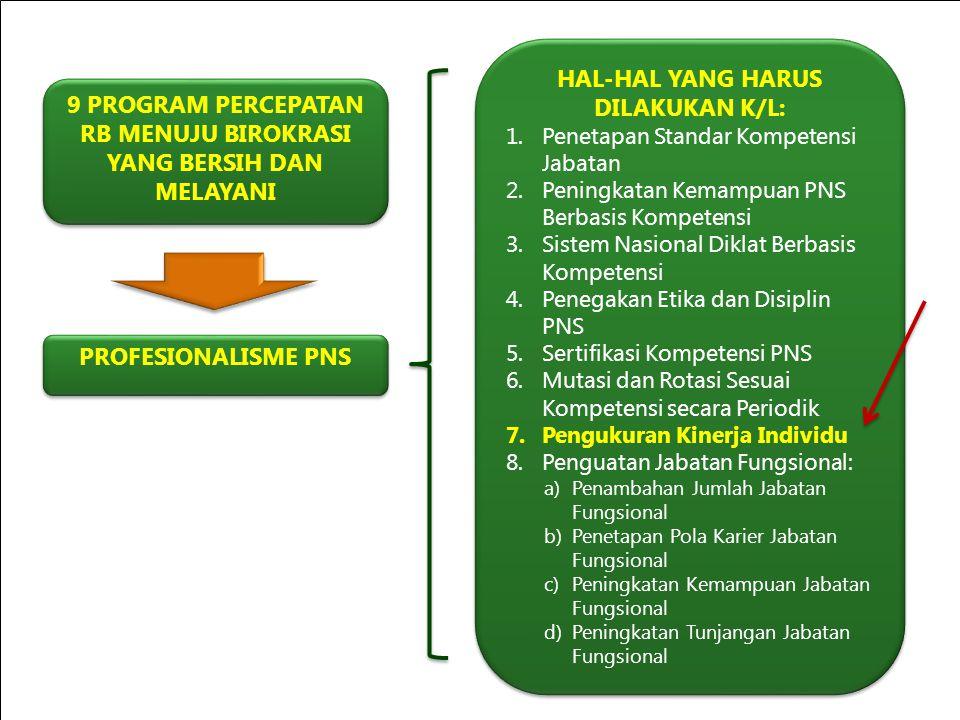 YOUR SITE HERE 9 PROGRAM PERCEPATAN RB MENUJU BIROKRASI YANG BERSIH DAN MELAYANI PROFESIONALISME PNS HAL-HAL YANG HARUS DILAKUKAN K/L: 1.Penetapan Sta