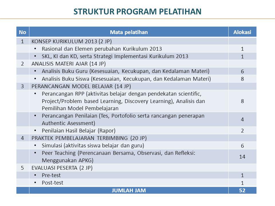 STRUKTUR PROGRAM PELATIHAN NoMata pelatihanAlokasi 1KONSEP KURIKULUM 2013 (2 JP) • Rasional dan Elemen perubahan Kurikulum 2013 1 • SKL, KI dan KD, se