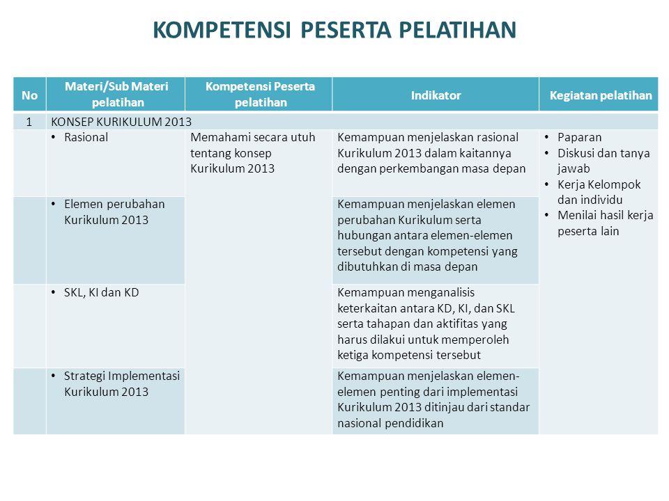 KOMPETENSI PESERTA PELATIHAN NoNo Materi/Sub Materi pelatihan Kompetensi Peserta pelatihan IndikatorKegiatan pelatihan 1KONSEP KURIKULUM 2013 • Rasion