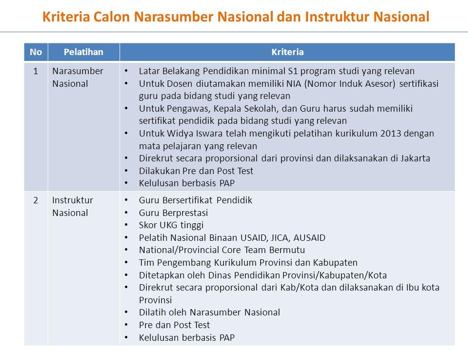 Kriteria Calon Narasumber Nasional dan Instruktur Nasional NoPelatihanKriteria 1Narasumber Nasional • Latar Belakang Pendidikan minimal S1 program stu