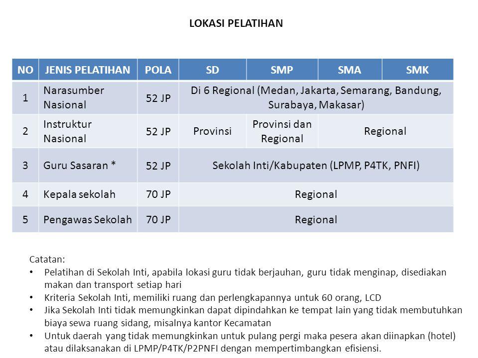NOJENIS PELATIHANPOLASDSMPSMASMK 1 Narasumber Nasional 52 JP Di 6 Regional (Medan, Jakarta, Semarang, Bandung, Surabaya, Makasar) 2 Instruktur Nasiona